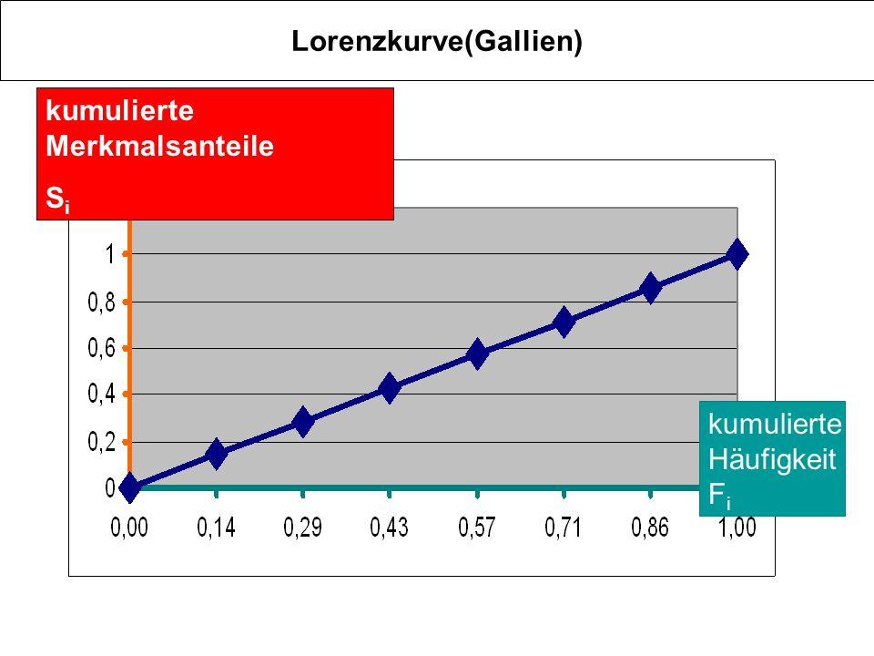 Lorenzkurve(allgemein) kumulierte Häufigkeit F i S5 S4 S3 S2 S1 kumulierte Merkmalsanteile S i Voraussetzung: die xi sind geordnet, die Reihe beginnt mit dem kleinsten Element