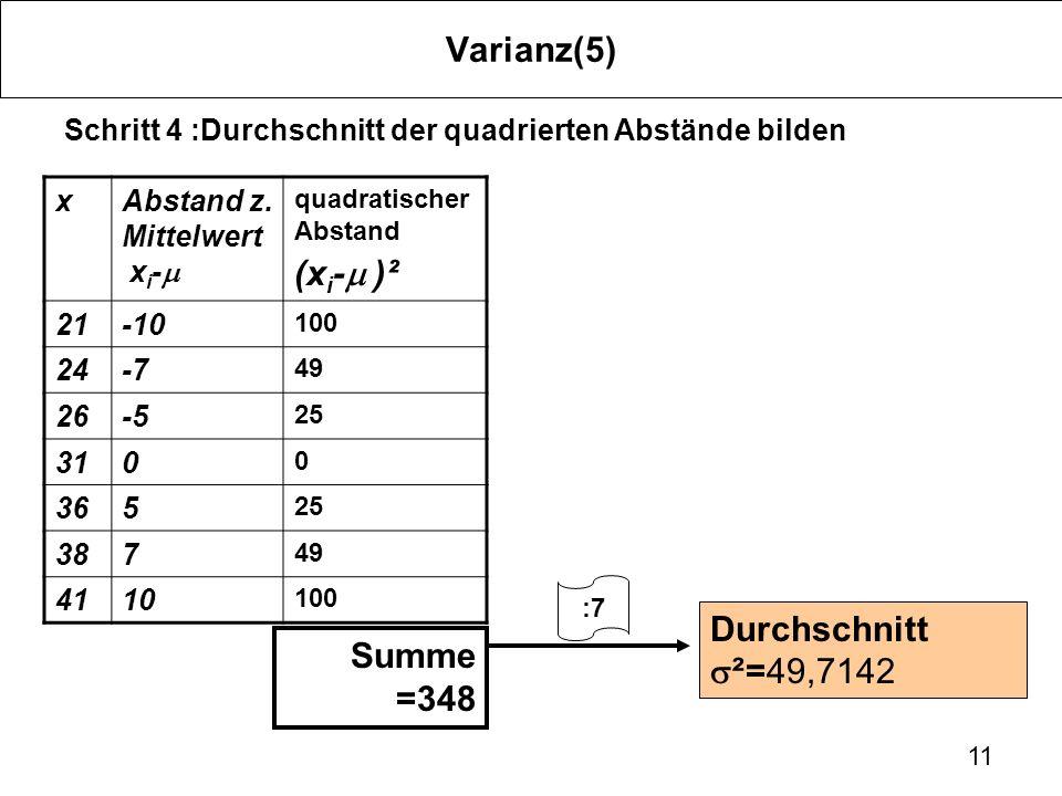 11 Varianz(5) Schritt 4 :Durchschnitt der quadrierten Abstände bilden xAbstand z. Mittelwert x i - quadratischer Abstand (x i - )² 21-10 100 24-7 49 2