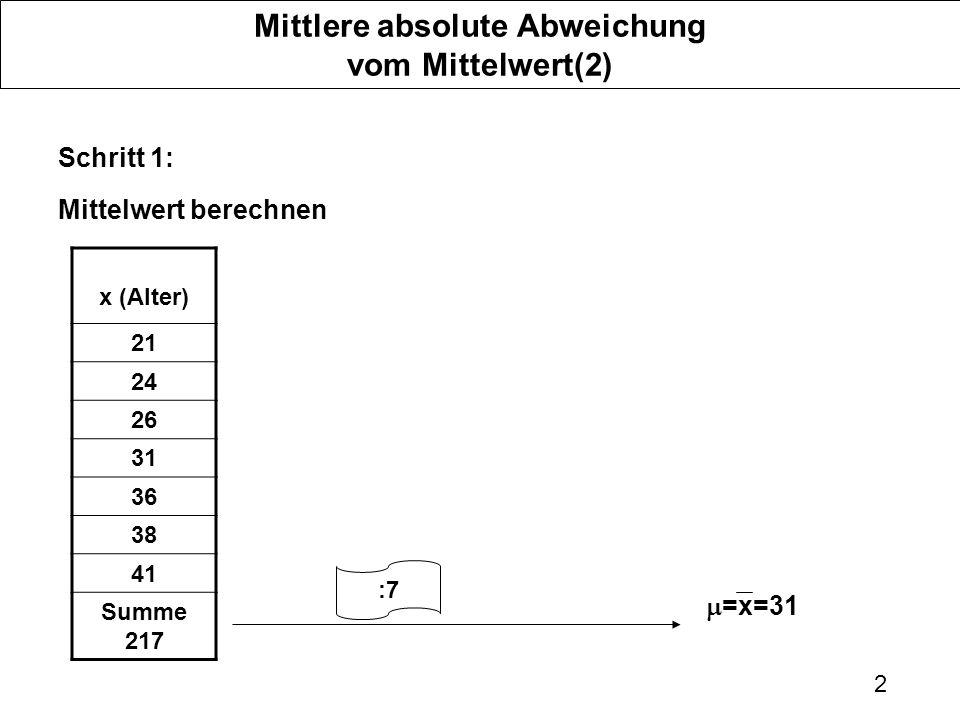 2 Mittlere absolute Abweichung vom Mittelwert(2) Schritt 1: Mittelwert berechnen x (Alter) 21 24 26 31 36 38 41 Summe 217 =x=31 :7