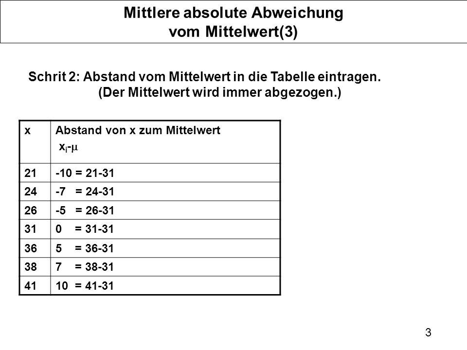 3 Mittlere absolute Abweichung vom Mittelwert(3) Schrit 2: Abstand vom Mittelwert in die Tabelle eintragen. (Der Mittelwert wird immer abgezogen.) xAb
