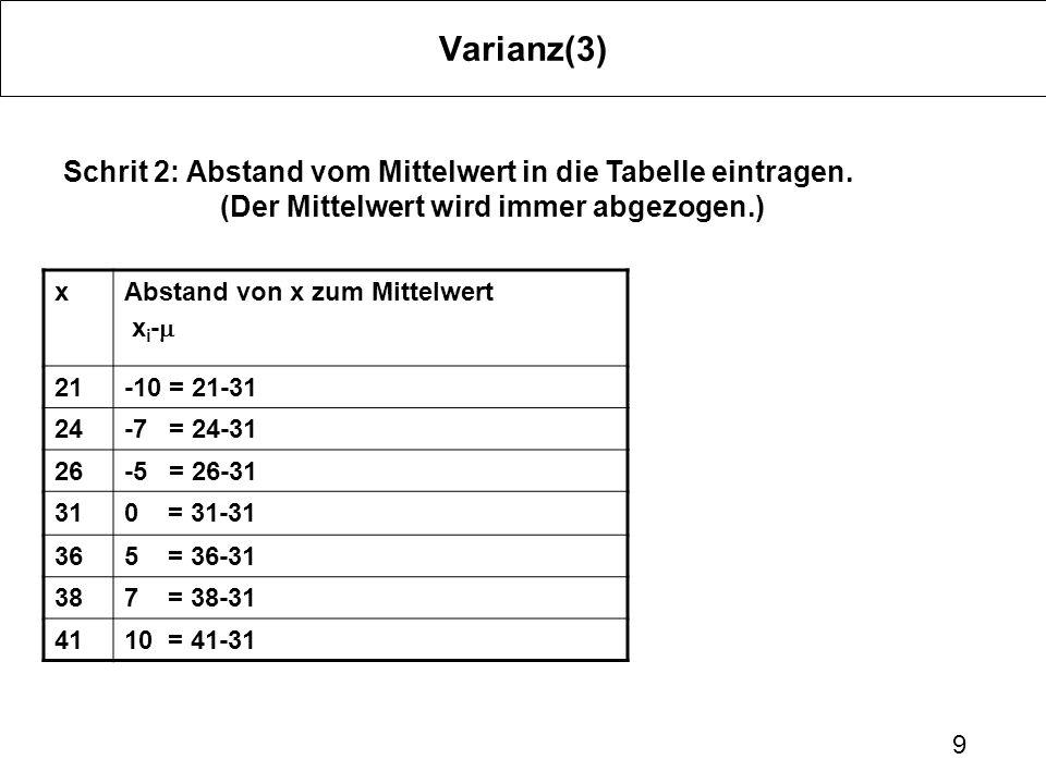 9 Varianz(3) Schrit 2: Abstand vom Mittelwert in die Tabelle eintragen. (Der Mittelwert wird immer abgezogen.) xAbstand von x zum Mittelwert x i - 21-