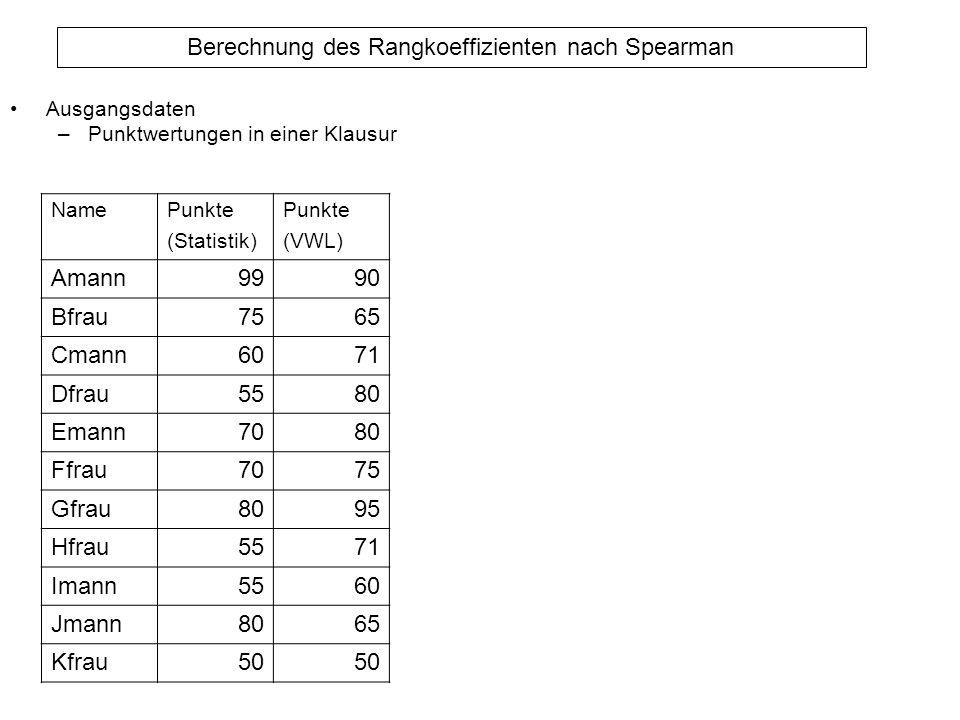 Berechnung des Rangkoeffizienten nach Spearman Ausgangsdaten –Punktwertungen in einer Klausur NamePunkte (Statistik) Punkte (VWL) Amann9990 Bfrau7565