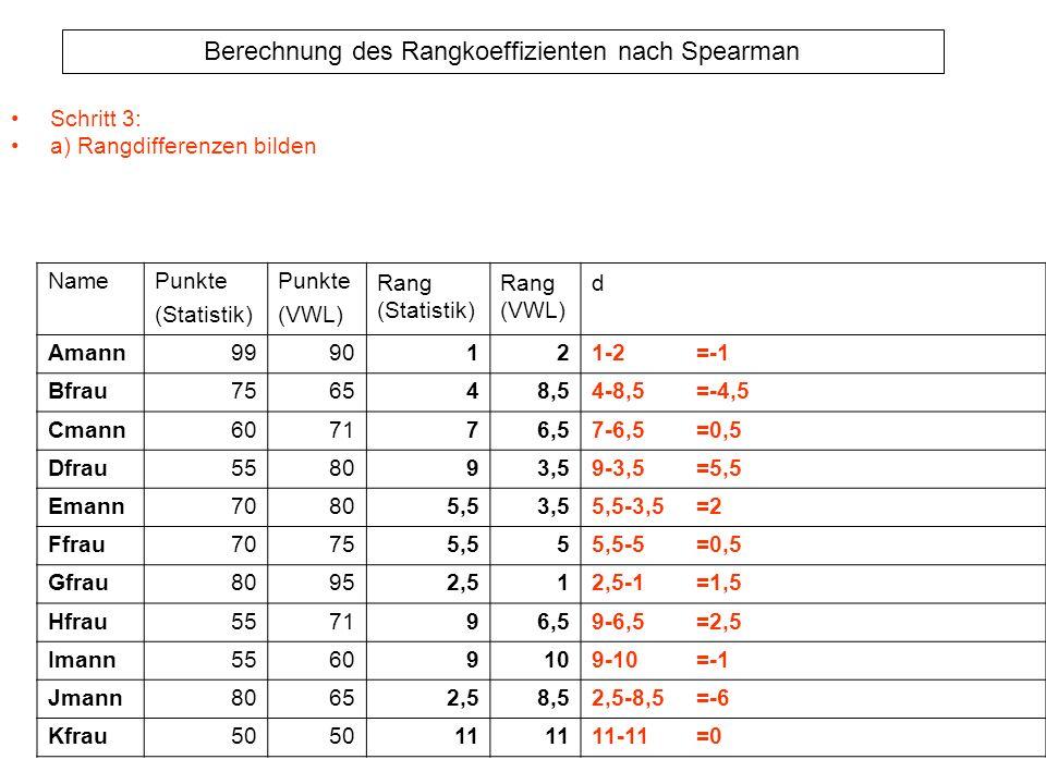 Berechnung des Rangkoeffizienten nach Spearman Schritt 3: a) Rangdifferenzen bilden NamePunkte (Statistik) Punkte (VWL) Rang (Statistik) Rang (VWL) d
