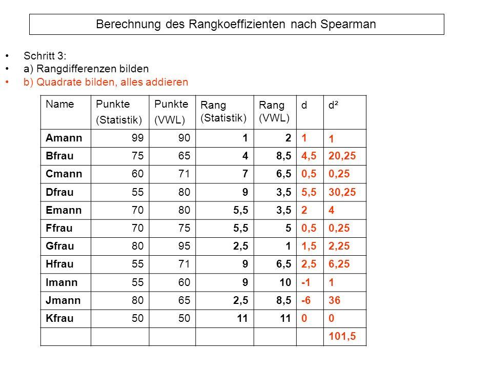 Berechnung des Rangkoeffizienten nach Spearman Schritt 3: a) Rangdifferenzen bilden b) Quadrate bilden, alles addieren NamePunkte (Statistik) Punkte (