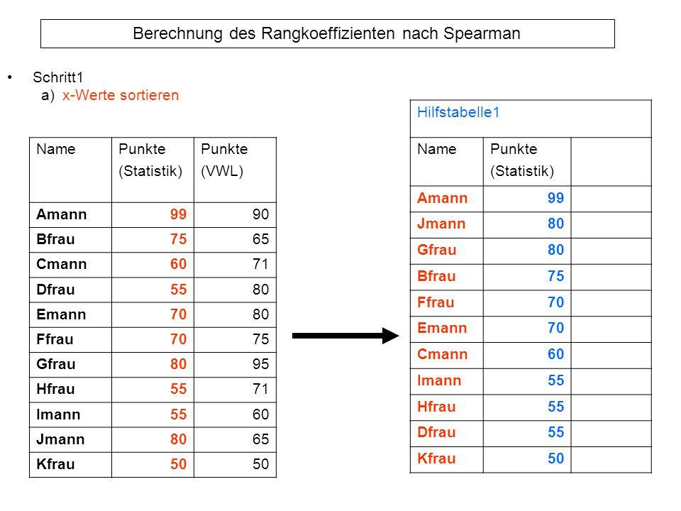 Berechnung des Rangkoeffizienten nach Spearman Schritt1 a)x-Werte sortieren NamePunkte (Statistik) Punkte (VWL) Amann9990 Bfrau7565 Cmann6071 Dfrau558