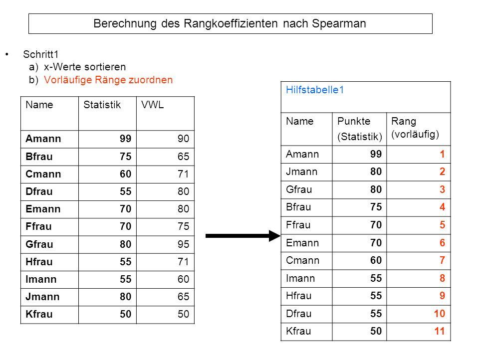 Berechnung des Rangkoeffizienten nach Spearman Schritt1 a)x-Werte sortieren b)Vorläufige Ränge zuordnen NameStatistikVWL Amann9990 Bfrau7565 Cmann6071