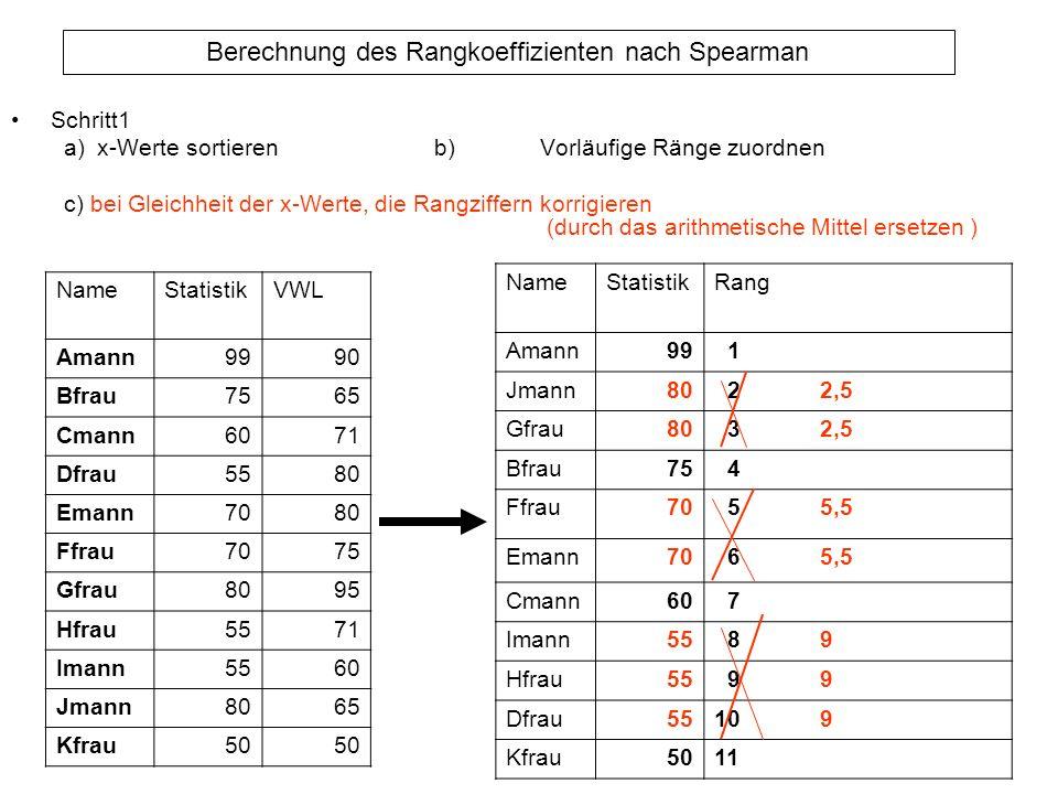 Berechnung des Rangkoeffizienten nach Spearman Schritt1 a)x-Werte sortierenb)Vorläufige Ränge zuordnen c) bei Gleichheit der x-Werte, die Rangziffern
