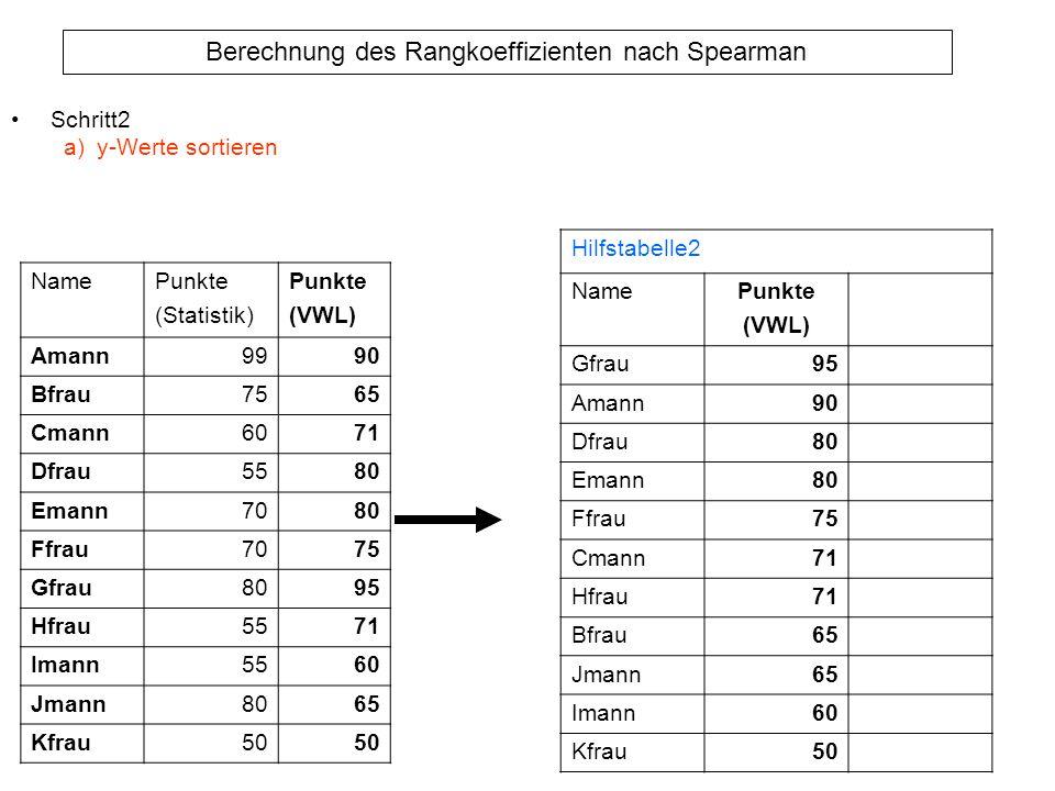 Berechnung des Rangkoeffizienten nach Spearman Schritt2 a)y-Werte sortieren NamePunkte (Statistik) Punkte (VWL) Amann9990 Bfrau7565 Cmann6071 Dfrau558