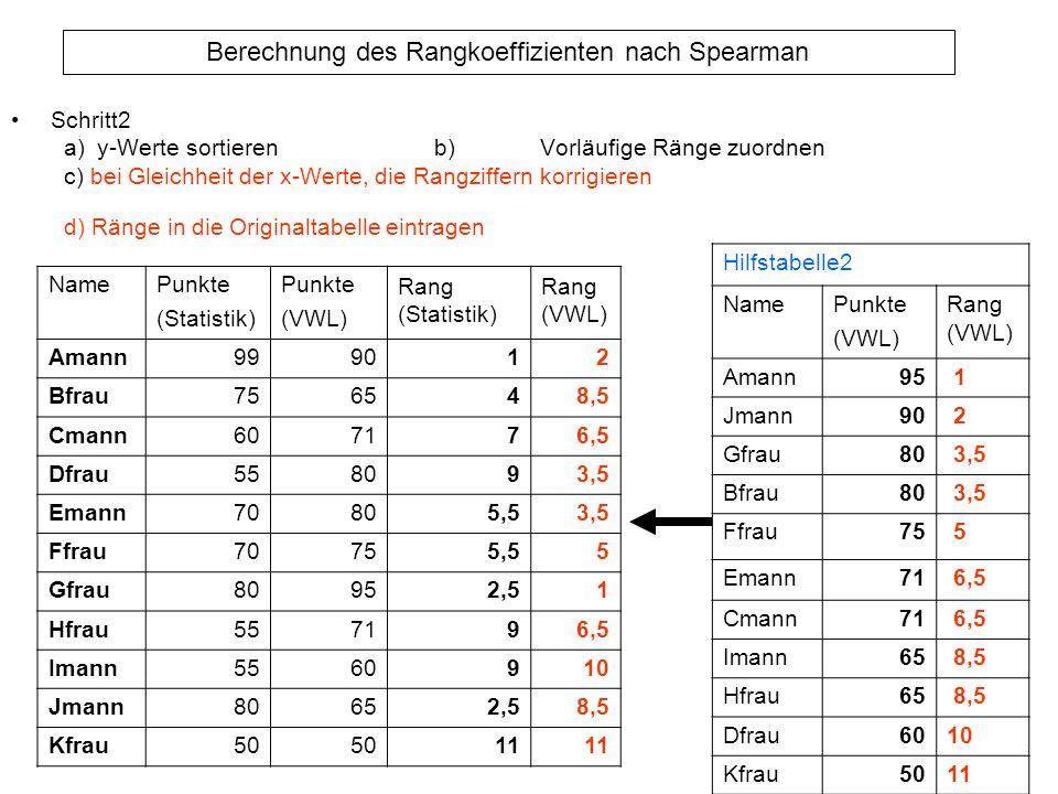 Berechnung des Rangkoeffizienten nach Spearman Schritt2 a)y-Werte sortierenb)Vorläufige Ränge zuordnen c) bei Gleichheit der x-Werte, die Rangziffern