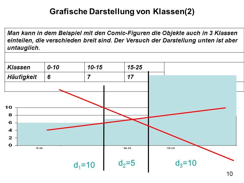 10 Grafische Darstellung von Klassen(2) d=5 d 1 =10 d 2 =5d 3 =10 Man kann in dem Beispiel mit den Comic-Figuren die Objekte auch in 3 Klassen einteil