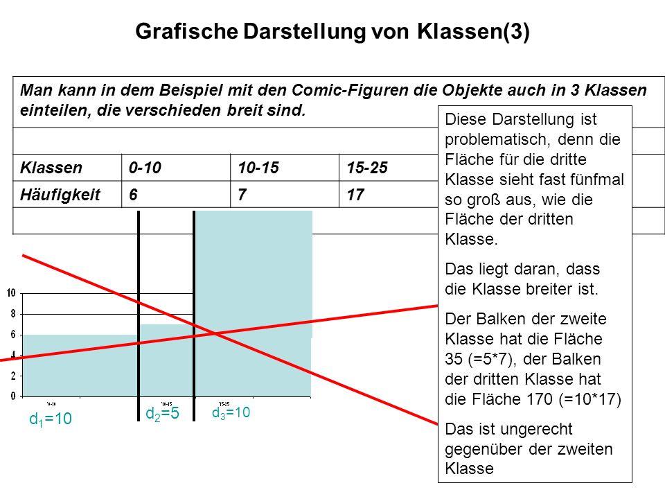 11 Grafische Darstellung von Klassen(3) d=5 d 1 =10 d 2 =5 d 3 =10 Man kann in dem Beispiel mit den Comic-Figuren die Objekte auch in 3 Klassen eintei