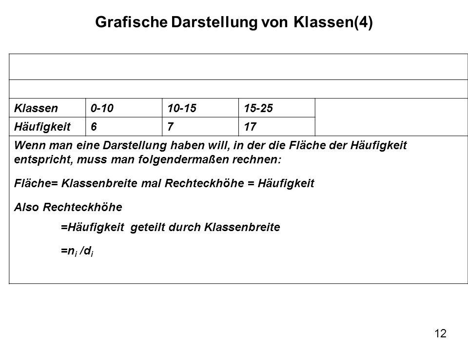12 Grafische Darstellung von Klassen(4) d=5 Klassen0-1010-1515-25 Häufigkeit6717 Wenn man eine Darstellung haben will, in der die Fläche der Häufigkei