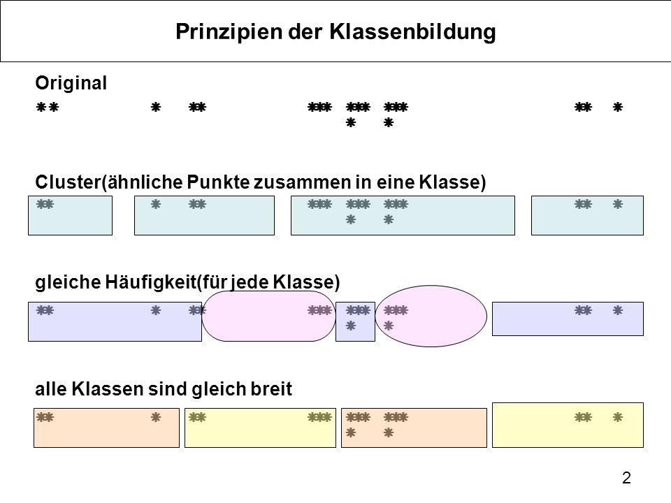 2 Prinzipien der Klassenbildung Original Cluster(ähnliche Punkte zusammen in eine Klasse) gleiche Häufigkeit(für jede Klasse) alle Klassen sind gleich