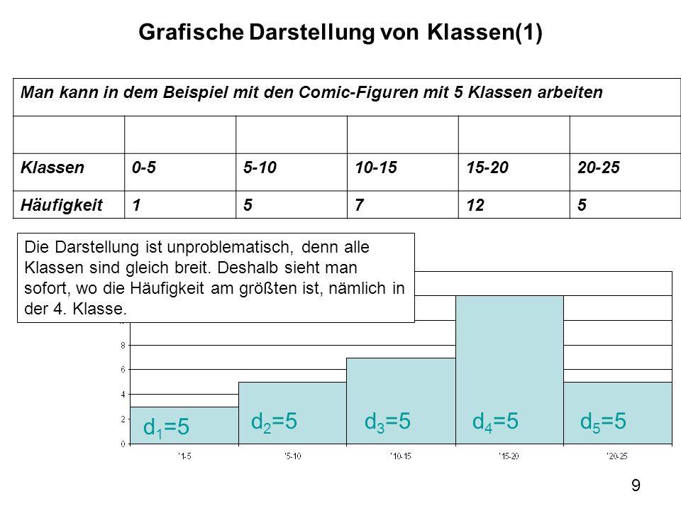 9 Grafische Darstellung von Klassen(1) d=5 d 1 =5 d 2 =5d 3 =5d 4 =5d 5 =5 Man kann in dem Beispiel mit den Comic-Figuren mit 5 Klassen arbeiten Klass