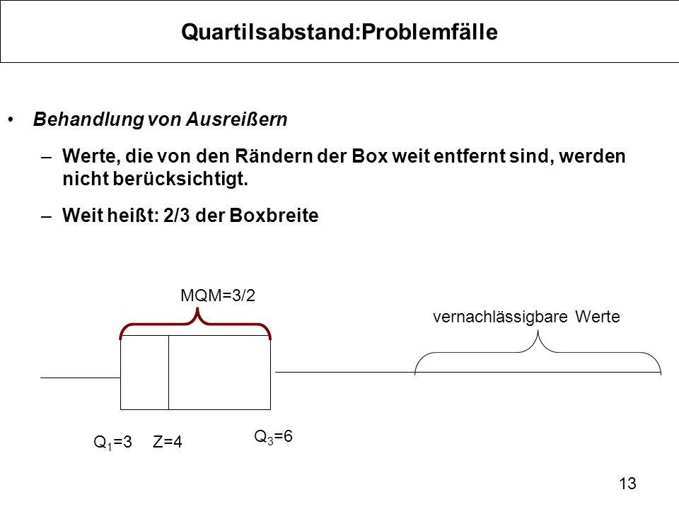 Quartilsabstand:Problemfälle Behandlung von Ausreißern –Werte, die von den Rändern der Box weit entfernt sind, werden nicht berücksichtigt. –Weit heiß