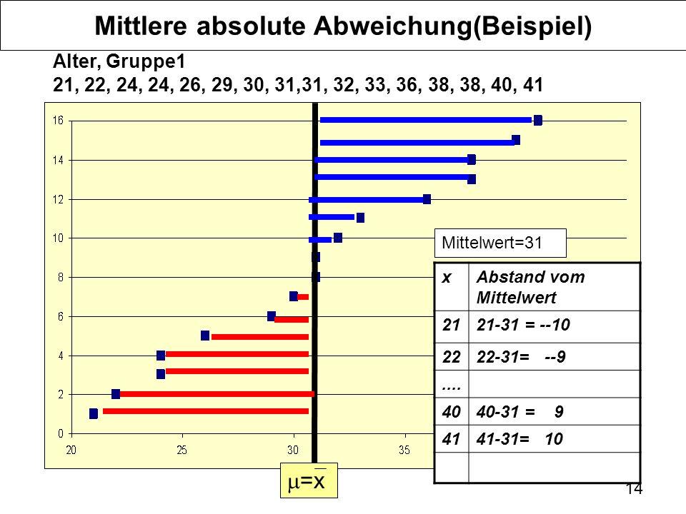 14 Mittlere absolute Abweichung(Beispiel) Alter, Gruppe1 21, 22, 24, 24, 26, 29, 30, 31,31, 32, 33, 36, 38, 38, 40, 41 =x Mittelwert=31 xAbstand vom Mittelwert 2121-31 = --10 2222-31= --9....