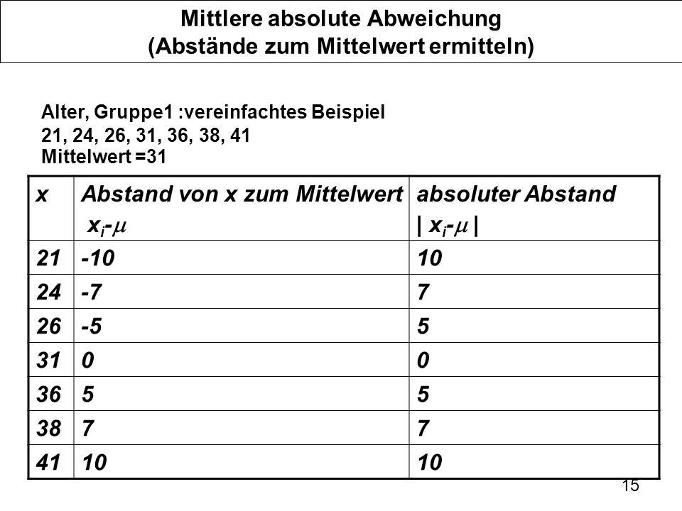 15 Mittlere absolute Abweichung (Abstände zum Mittelwert ermitteln) Alter, Gruppe1 :vereinfachtes Beispiel 21, 24, 26, 31, 36, 38, 41 Mittelwert =31 x