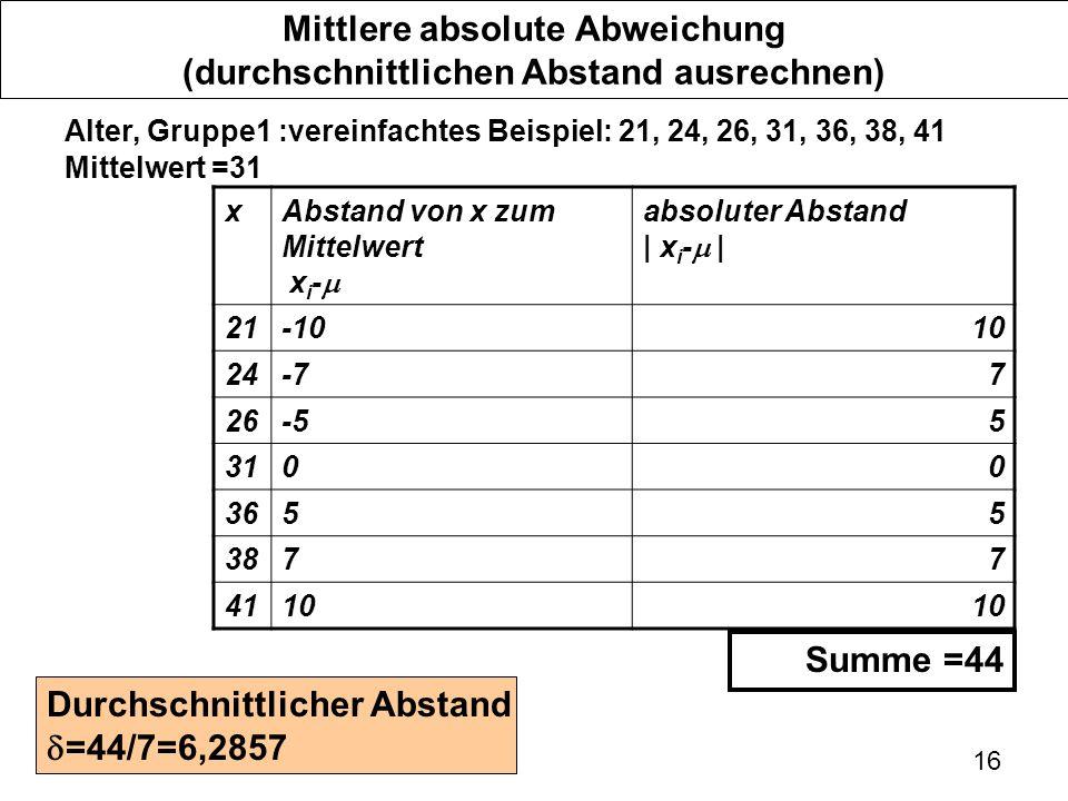 16 Mittlere absolute Abweichung (durchschnittlichen Abstand ausrechnen) Alter, Gruppe1 :vereinfachtes Beispiel: 21, 24, 26, 31, 36, 38, 41 Mittelwert =31 xAbstand von x zum Mittelwert x i - absoluter Abstand | x i - | 21-1010 24-77 26-55 3100 3655 3877 4110 Summe =44 Durchschnittlicher Abstand =44/7=6,2857