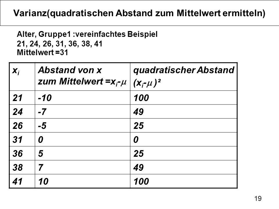 19 Varianz(quadratischen Abstand zum Mittelwert ermitteln) Alter, Gruppe1 :vereinfachtes Beispiel 21, 24, 26, 31, 36, 38, 41 Mittelwert =31 xixi Abstand von x zum Mittelwert =x i - quadratischer Abstand (x i - )² 21-10100 24-749 26-525 3100 36525 38749 4110100