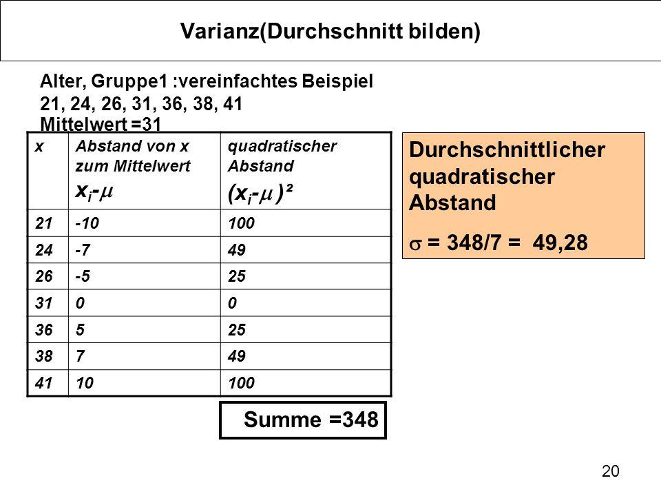 20 Varianz(Durchschnitt bilden) Alter, Gruppe1 :vereinfachtes Beispiel 21, 24, 26, 31, 36, 38, 41 Mittelwert =31 xAbstand von x zum Mittelwert x i - quadratischer Abstand (x i - )² 21-10100 24-749 26-525 3100 36525 38749 4110100 Summe =348 Durchschnittlicher quadratischer Abstand = 348/7 = 49,28