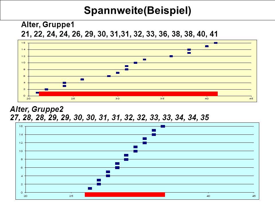 4 Spannweite(Beispiel) Alter, Gruppe1 21, 22, 24, 24, 26, 29, 30, 31,31, 32, 33, 36, 38, 38, 40, 41 Alter, Gruppe2 27, 28, 28, 29, 29, 30, 30, 31, 31,
