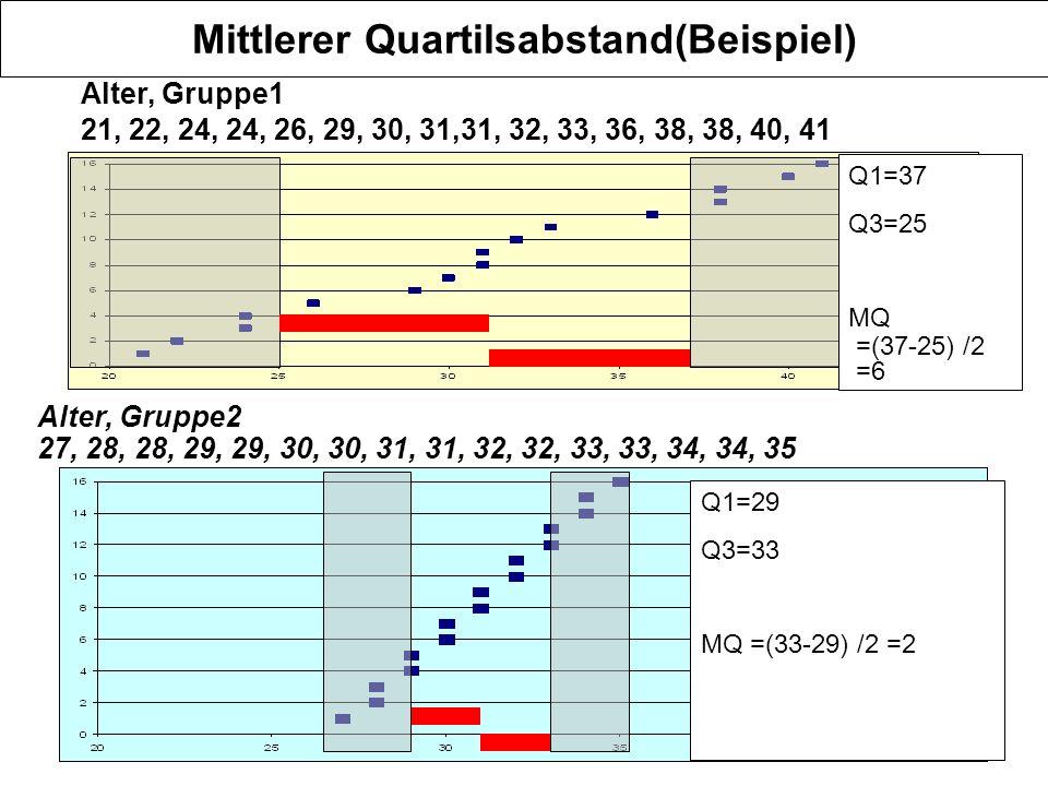 7 Mittlerer Quartilsabstand(Beispiel) Alter, Gruppe1 21, 22, 24, 24, 26, 29, 30, 31,31, 32, 33, 36, 38, 38, 40, 41 Alter, Gruppe2 27, 28, 28, 29, 29, 30, 30, 31, 31, 32, 32, 33, 33, 34, 34, 35 Q1=29 Q3=33 MQ =(33-29) /2 =2 Q1=37 Q3=25 MQ =(37-25) /2 =6