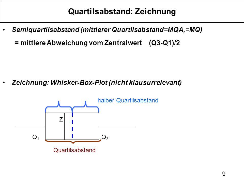 9 Semiquartilsabstand (mittlerer Quartilsabstand=MQA,=MQ) = mittlere Abweichung vom Zentralwert(Q3-Q1)/2 Zeichnung: Whisker-Box-Plot (nicht klausurrelevant) Quartilsabstand: Zeichnung Z Q1Q1 Q3Q3 Quartilsabstand halber Quartilsabstand