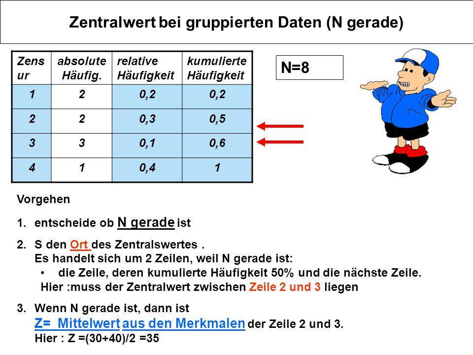 Zentralwert bei gruppierten Daten (N gerade) Zens ur absolute Häufig. relative Häufigkeit kumulierte Häufigkeit 120,2 220,30,5 330,10,6 410,41 Vorgehe