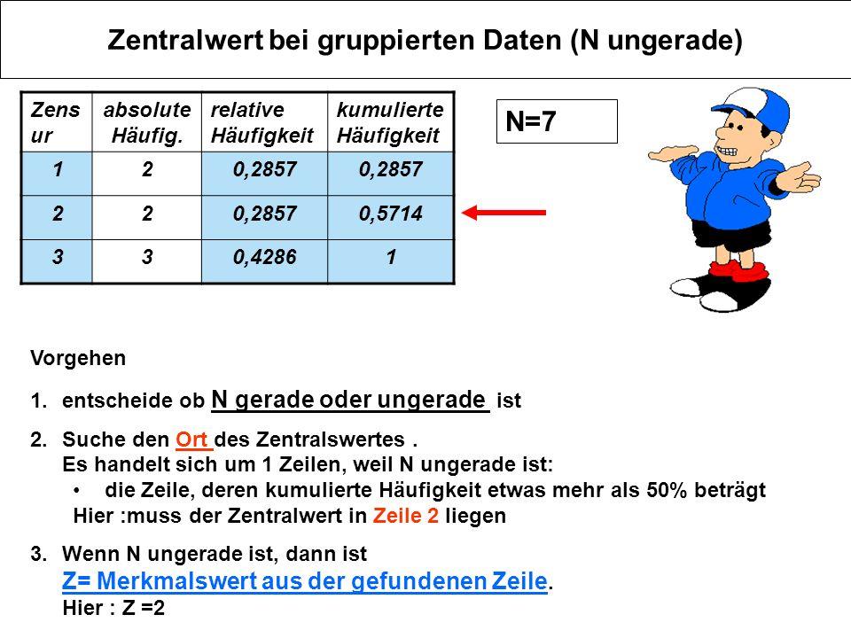 Zentralwert bei gruppierten Daten (N ungerade) Zens ur absolute Häufig. relative Häufigkeit kumulierte Häufigkeit 120,2857 22 0,5714 330,42861 Vorgehe