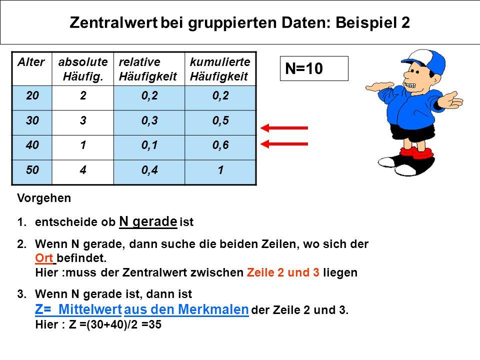 Zentralwert bei gruppierten Daten: Beispiel 2 Alterabsolute Häufig. relative Häufigkeit kumulierte Häufigkeit 2020,2 3030,30,5 4010,10,6 5040,41 Vorge