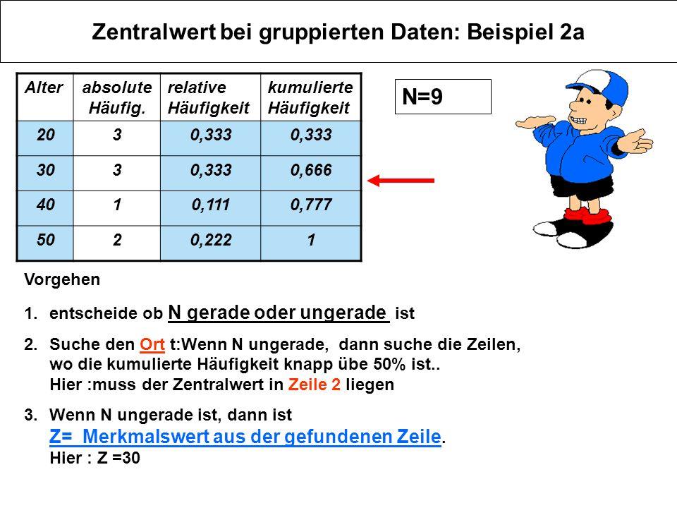 Zentralwert bei gruppierten Daten: Beispiel 2a Alterabsolute Häufig. relative Häufigkeit kumulierte Häufigkeit 2030,333 3030,3330,666 4010,1110,777 50