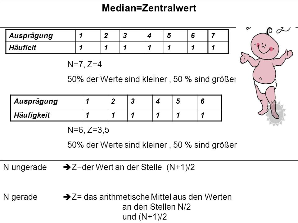 Median=Zentralwert Ausprägung1234567 Häufieit1111111 N=7, Z=4 50% der Werte sind kleiner, 50 % sind größer Ausprägung123456 Häufigkeit111111 N=6, Z=3,