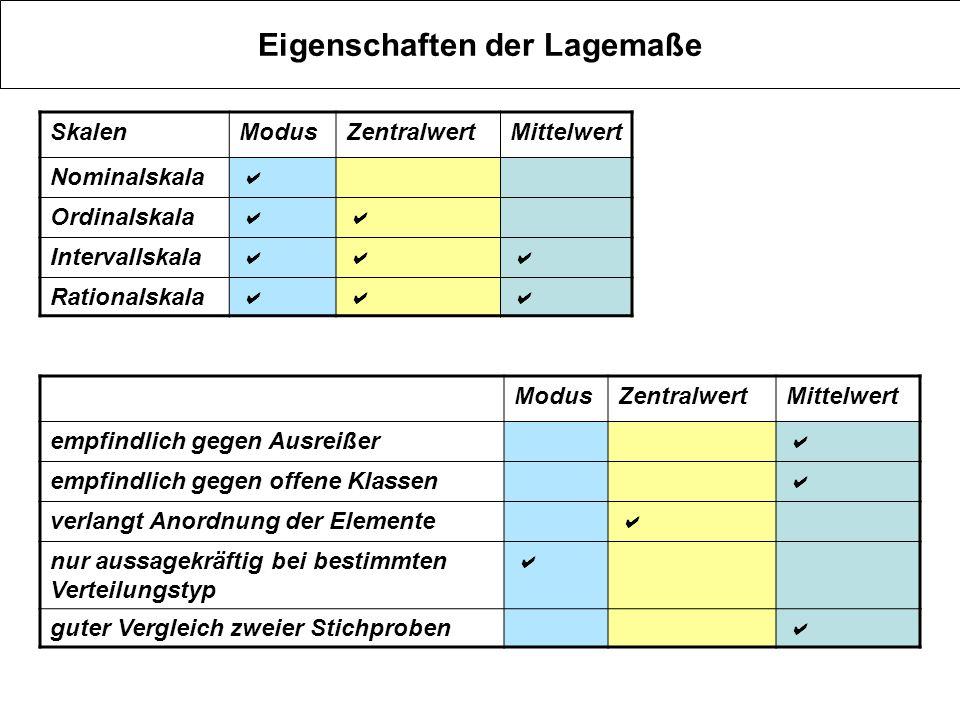 relative Lage von Mittelwerte, Zentralwert und Modus rechtssteil Modus > Zentralwert>Mittelwert 14 > 13 > 12,6 linkssteil Modus <Zentralwert < Mittelwert 10 < 11 < 11,4