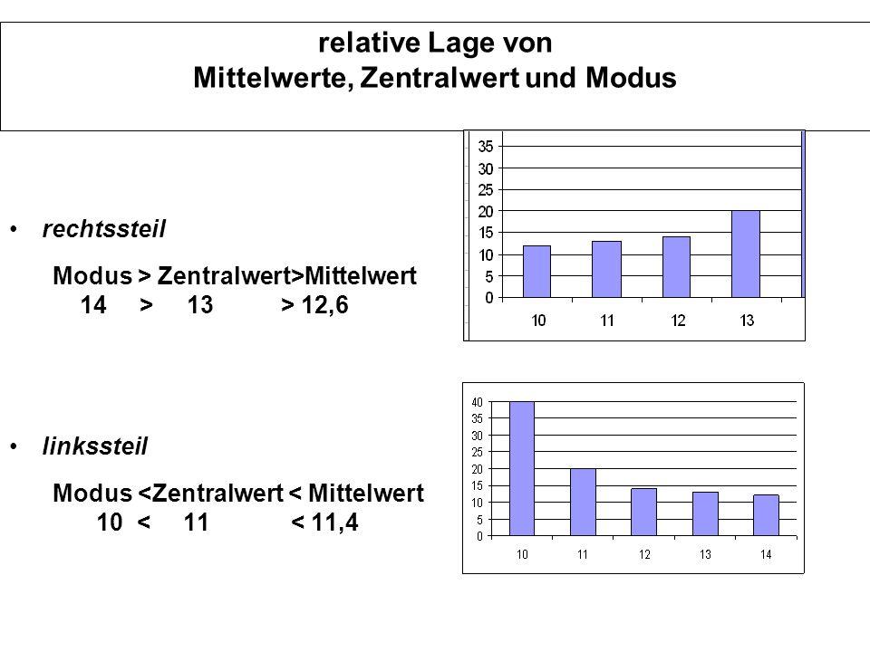 relative Lage von Mittelwerte, Zentralwert und Modus rechtssteil Modus > Zentralwert>Mittelwert 14 > 13 > 12,6 linkssteil Modus <Zentralwert < Mittelw