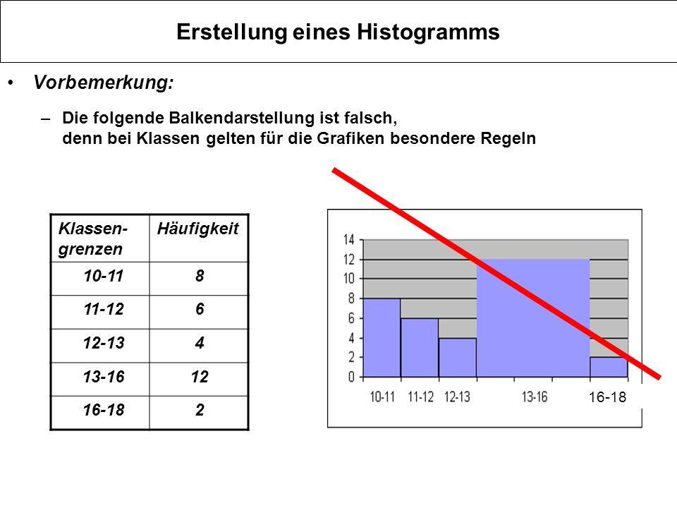 Erstellung eines Histogramms Die Regel besagt: die Balkenhöhe muss identisch mit der Häufigkeitsdichte (Häufigkeit geteilt durch Klassenbreite ) sein.