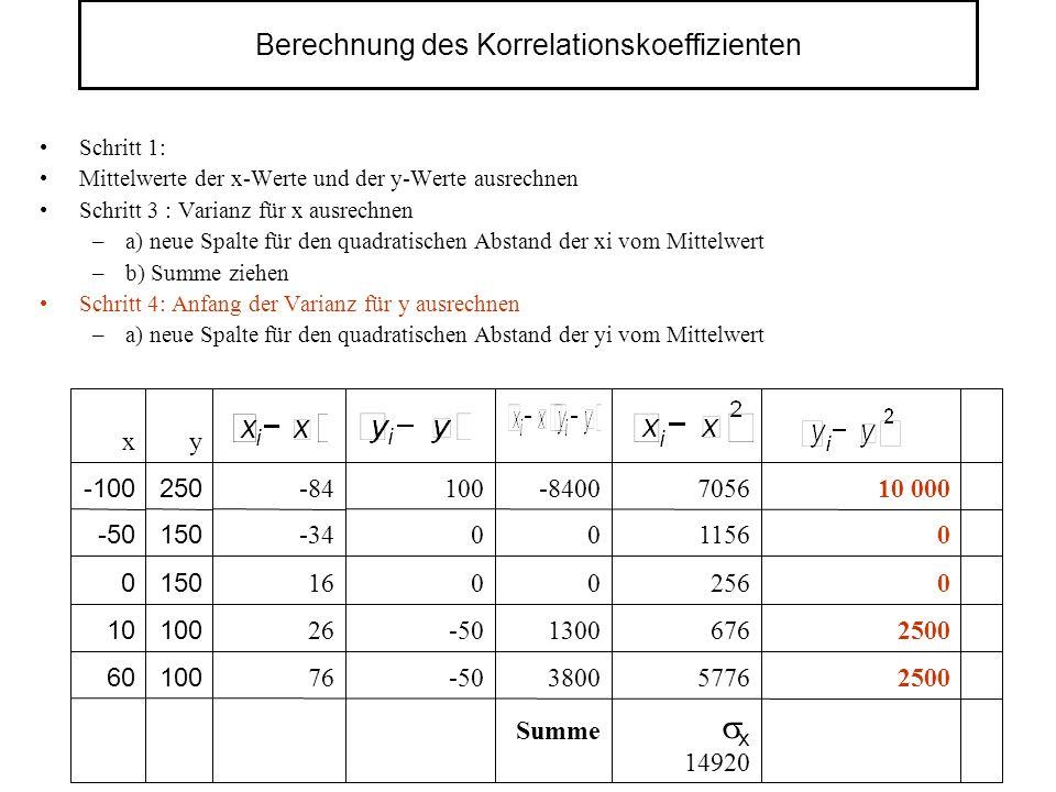 Berechnung des Korrelationskoeffizienten Schritt 1: Mittelwerte der x-Werte und der y-Werte ausrechnen Schritt 3 : Varianz für x ausrechnen –a) neue Spalte für den quadratischen Abstand der xi vom Mittelwert –b) Summe ziehen Schritt 4: Anfang der Varianz für y ausrechnen –a) neue Spalte für den quadratischen Abstand der yi vom Mittelwert 2500 0 0 10 000 x 14920 5776 676 256 1156 7056 Summe 3800 1300 0 0 -8400 -50 0 0 100 76 10060 100 150 250 y 26 16 -34 -84 x 10 0 -50 -100