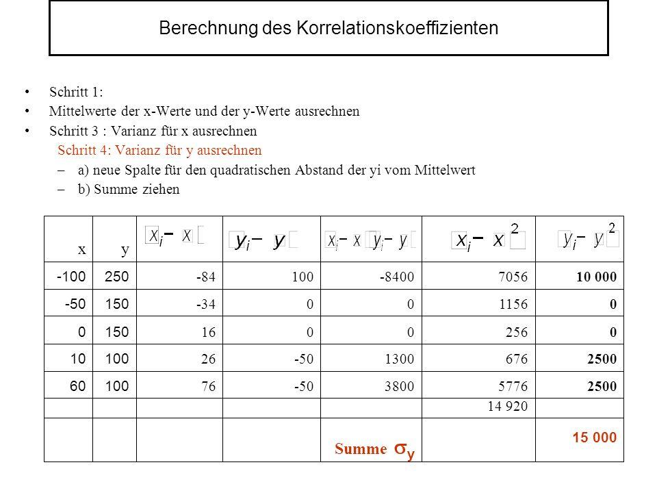 Berechnung des Korrelationskoeffizienten Schritt 1: Mittelwerte der x-Werte und der y-Werte ausrechnen Schritt 3 : Varianz für x ausrechnen Schritt 4: Varianz für y ausrechnen –a) neue Spalte für den quadratischen Abstand der yi vom Mittelwert –b) Summe ziehen 14 920 15 000 2500 0 0 10 000 5776 676 256 1156 7056 Summe y 3800 1300 0 0 -8400 -50 0 0 100 76 10060 100 150 250 y 26 16 -34 -84 x 10 0 -50 -100