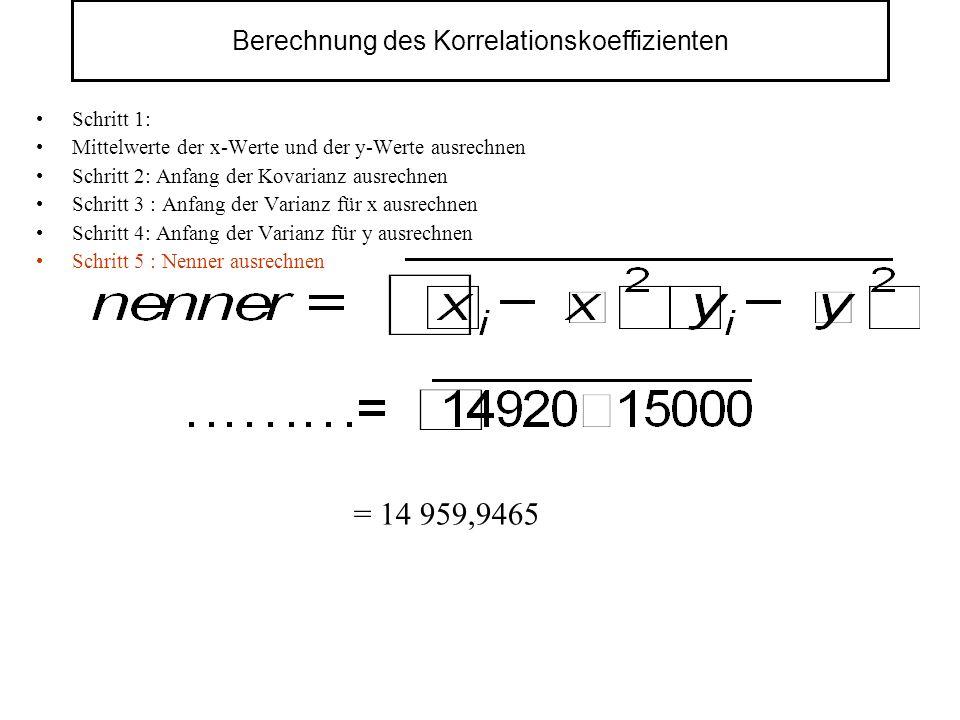 Berechnung des Korrelationskoeffizienten Schritt 1: Mittelwerte der x-Werte und der y-Werte ausrechnen Schritt 2: Anfang der Kovarianz ausrechnen Schritt 3 : Anfang der Varianz für x ausrechnen Schritt 4: Anfang der Varianz für y ausrechnen Schritt 5 : Nenner ausrechnen = 14 959,9465