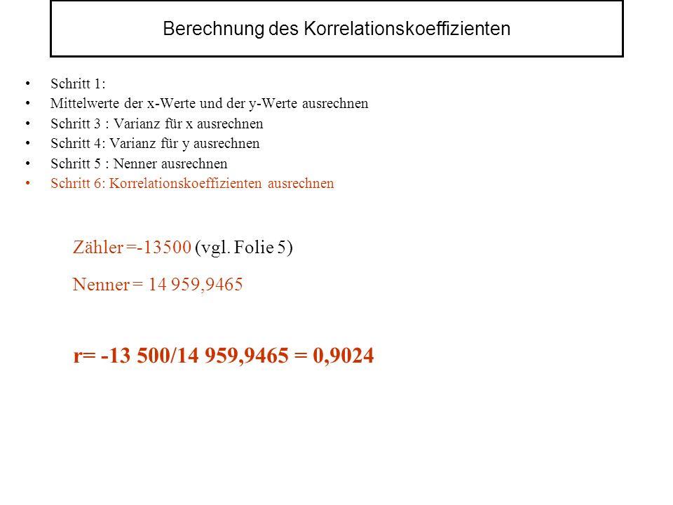 Berechnung des Korrelationskoeffizienten Schritt 1: Mittelwerte der x-Werte und der y-Werte ausrechnen Schritt 3 : Varianz für x ausrechnen Schritt 4: Varianz für y ausrechnen Schritt 5 : Nenner ausrechnen Schritt 6: Korrelationskoeffizienten ausrechnen Nenner = 14 959,9465 Zähler =-13500 (vgl.