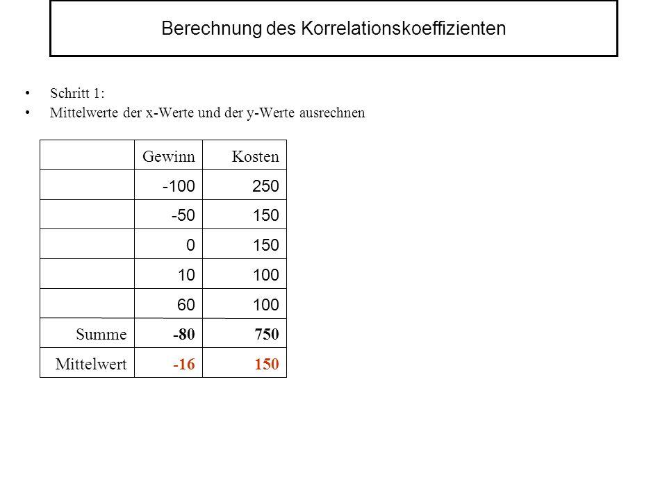 Berechnung des Korrelationskoeffizienten Schritt 1: Mittelwerte der x-Werte und der y-Werte ausrechnen Mittelwert Summe750-80 10060 150 100 150 250 KostenGewinn -16 10 0 -50 -100