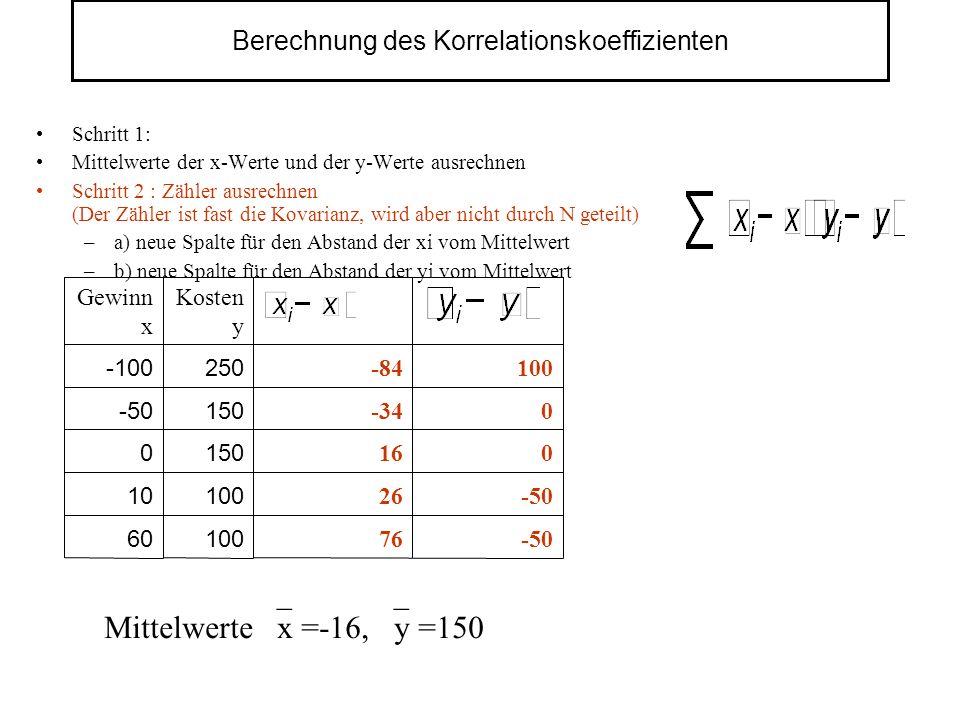 Berechnung des Korrelationskoeffizienten Schritt 1: Mittelwerte der x-Werte und der y-Werte ausrechnen Schritt 2 : Zähler ausrechnen (Der Zähler ist fast die Kovarianz, wird aber nicht durch N geteilt) –a) neue Spalte für den Abstand der xi vom Mittelwert –b) neue Spalte für den Abstand der yi vom Mittelwert 100 150 250 Kosten y 76 26 16 -34 -84 Gewinn x -50 60 -50 10 0 0 0 -50 100 -100 Mittelwerte x =-16, y =150