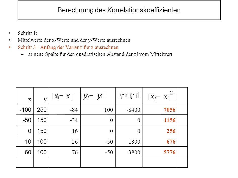 Berechnung des Korrelationskoeffizienten Schritt 1: Mittelwerte der x-Werte und der y-Werte ausrechnen Schritt 3 : Anfang der Varianz für x ausrechnen –a) neue Spalte für den quadratischen Abstand der xi vom Mittelwert 5776 676 256 1156 7056 3800 1300 0 0 -8400 -50 0 0 100 76 10060 100 150 250 y 26 16 -34 -84 x 10 0 -50 -100