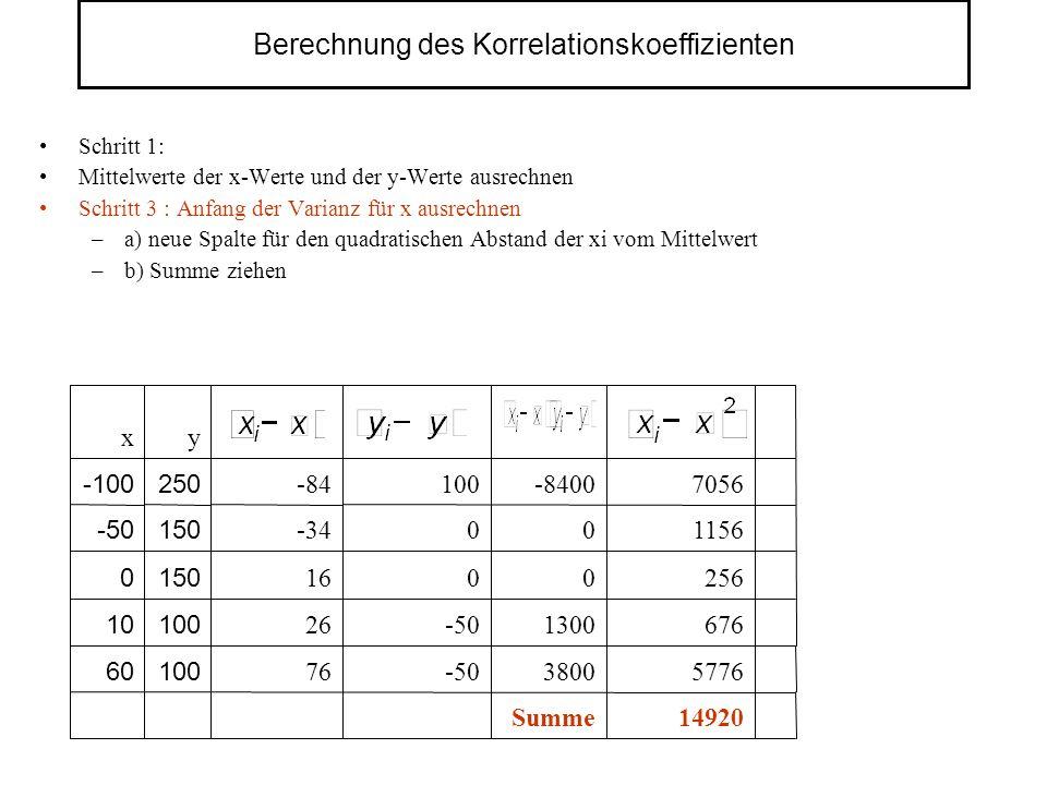 Berechnung des Korrelationskoeffizienten Schritt 1: Mittelwerte der x-Werte und der y-Werte ausrechnen Schritt 3 : Anfang der Varianz für x ausrechnen –a) neue Spalte für den quadratischen Abstand der xi vom Mittelwert –b) Summe ziehen 14920 5776 676 256 1156 7056 Summe 3800 1300 0 0 -8400 -50 0 0 100 76 10060 100 150 250 y 26 16 -34 -84 x 10 0 -50 -100