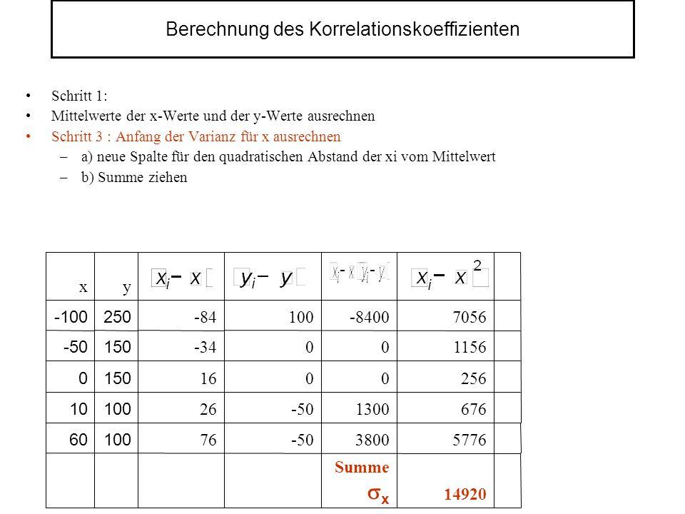 Berechnung des Korrelationskoeffizienten Schritt 1: Mittelwerte der x-Werte und der y-Werte ausrechnen Schritt 3 : Anfang der Varianz für x ausrechnen –a) neue Spalte für den quadratischen Abstand der xi vom Mittelwert –b) Summe ziehen 14920 5776 676 256 1156 7056 Summe x 3800 1300 0 0 -8400 -50 0 0 100 76 10060 100 150 250 y 26 16 -34 -84 x 10 0 -50 -100