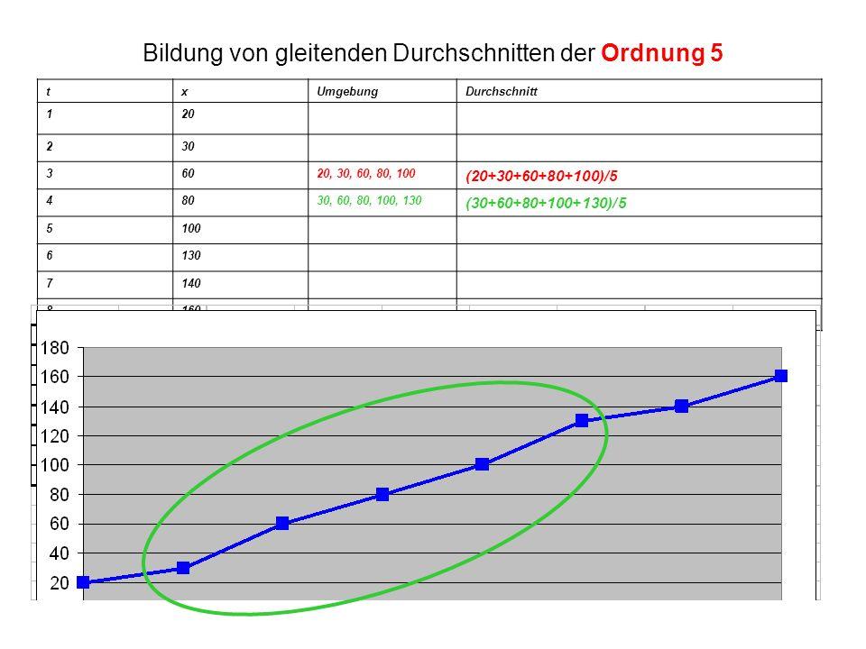 Bildung von gleitenden Durchschnitten der Ordnung 5 txUmgebungDurchschnitt 120 230 36020, 30, 60, 80, 100 (20+30+60+80+100)/5 48030, 60, 80, 100, 130