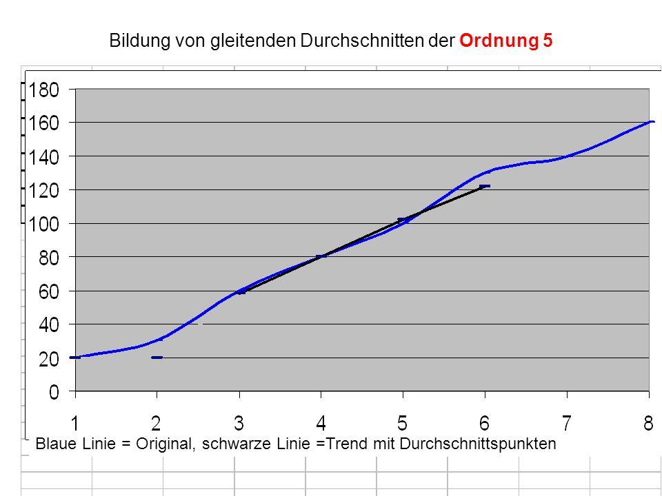 Bildung von gleitenden Durchschnitten der Ordnung 5 Blaue Linie = Original, schwarze Linie =Trend mit Durchschnittspunkten