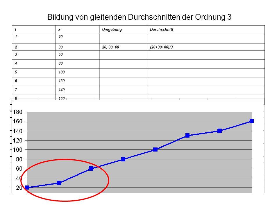 Bildung von gleitenden Durchschnitten der Ordnung 3 txUmgebungDurchschnitt 120 23020, 30, 60(20+30+60)/3 360 480 5100 6130 7140 8160