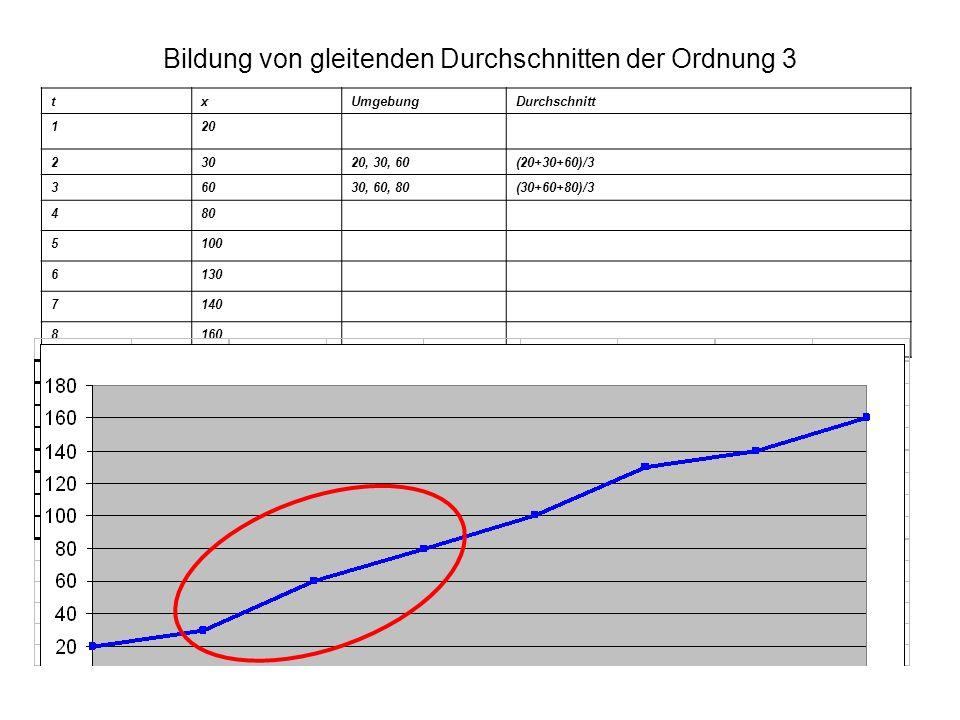 Bildung von gleitenden Durchschnitten der Ordnung 3 txUmgebungDurchschnitt 120 23020, 30, 60(20+30+60)/3 36030, 60, 80(30+60+80)/3 480 5100 6130 7140