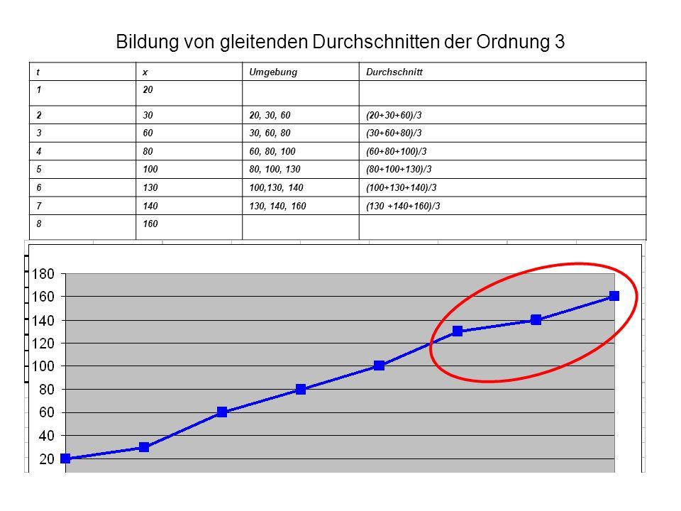 Bildung von gleitenden Durchschnitten der Ordnung 3 txUmgebungDurchschnitt 120 23020, 30, 60(20+30+60)/3 36030, 60, 80(30+60+80)/3 48060, 80, 100(60+8