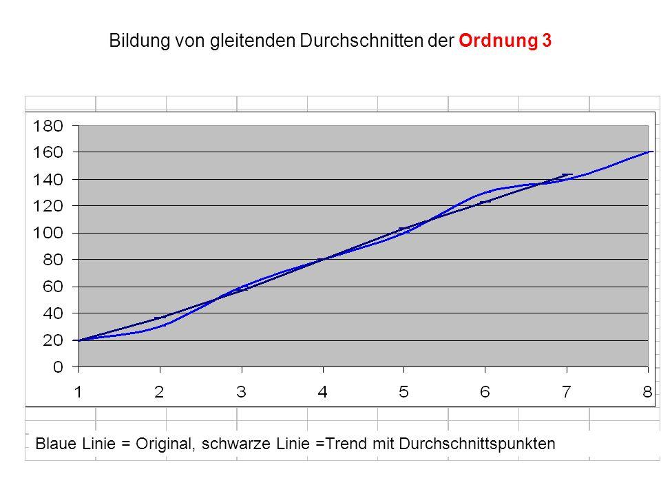 Bildung von gleitenden Durchschnitten der Ordnung 3 Blaue Linie = Original, schwarze Linie =Trend mit Durchschnittspunkten